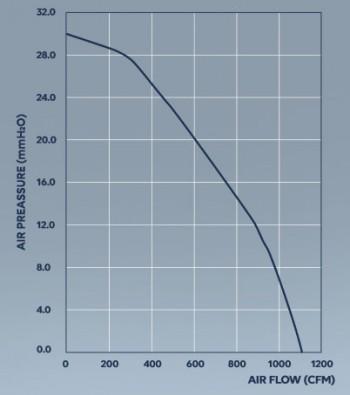 Mountain Air Rohrventilator EC Whisper 1808m³/h 250mm