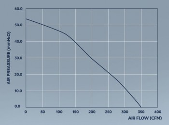 Mountain Air Rohrventilator EC Whisper 594m³/h 150mm